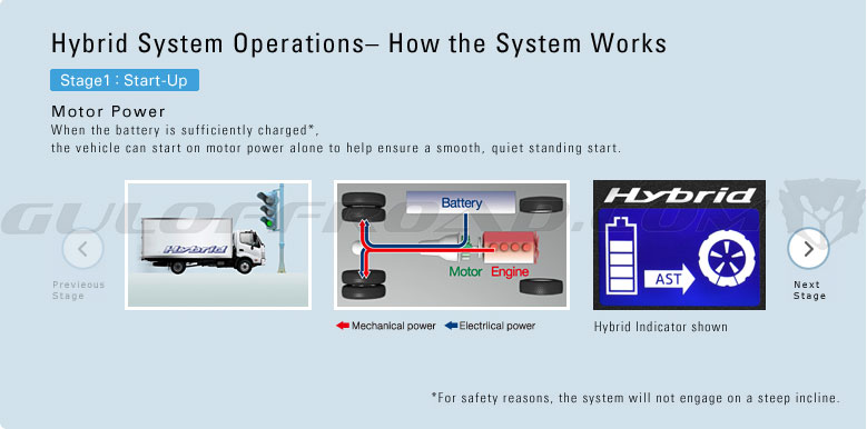 HINO300 Series Hybrid System Operations